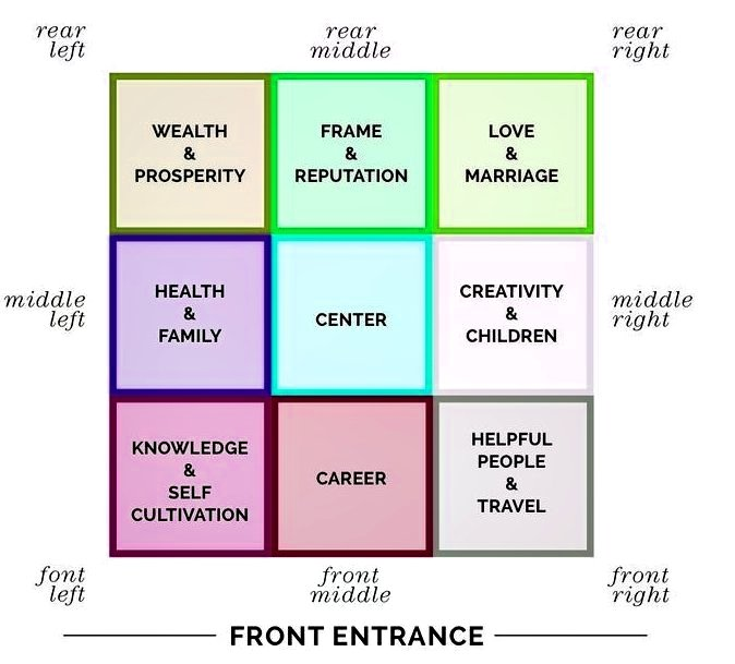 According to ancient Feng Shui principles, each area of your home covers a vital aspect of human life.